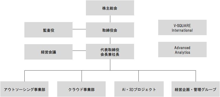 23期組織図07