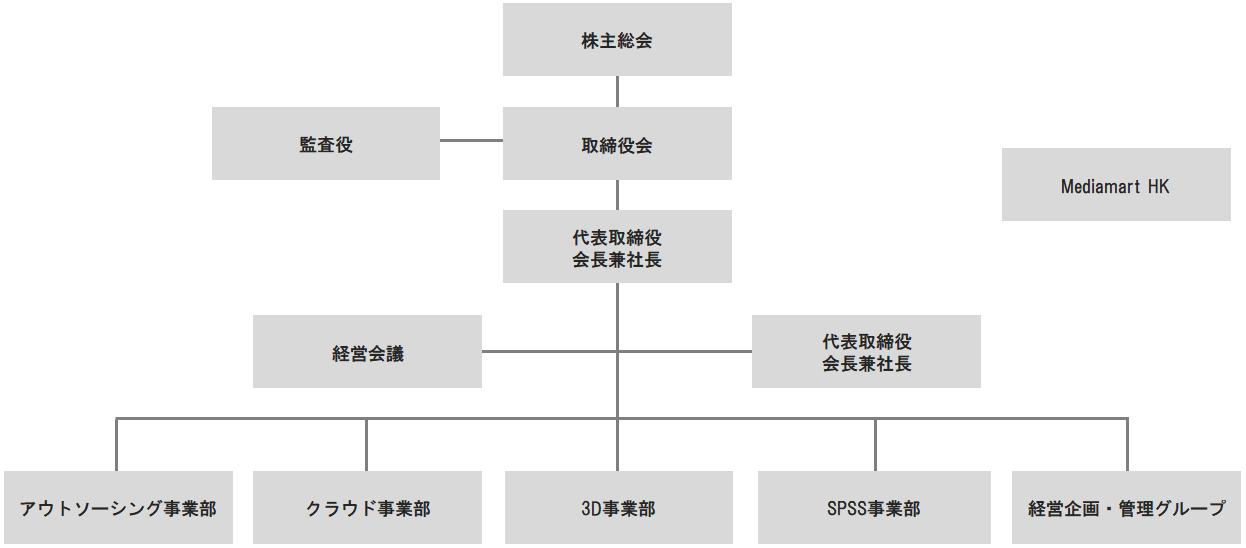 24期組織図3