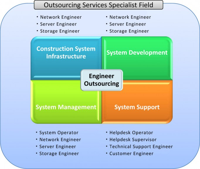 Outsourcing Services Specialist Field